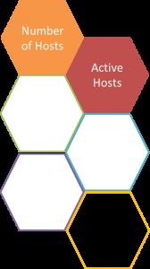 Active hosts