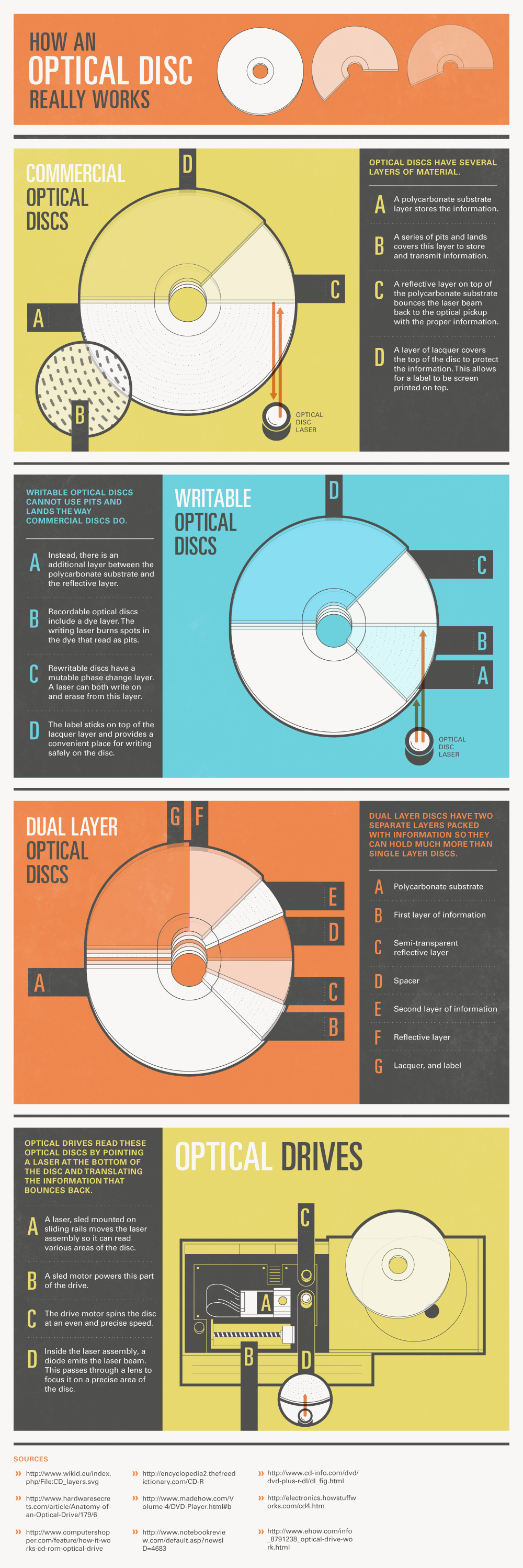 Optical Disc infographic